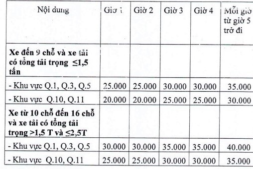 Mức thu phí tạm dừng đỗ ô tô trên đường do Sở GTVT TPHCM đề xuất (đơn vị tính: đồng/xe/giờ)