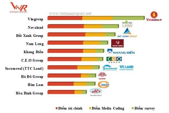 Nam Long - Chủ đầu tư bất động sản uy tín nhất năm 2018 - 1