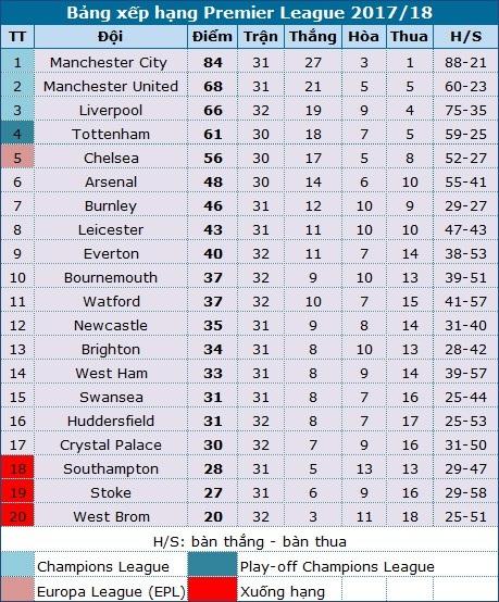 Đè bẹp Everton, Man City chạm tay vào cúp vô địch - 5