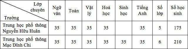 Chỉ tiêu tuyển sinh vào lớp 10 chuyên của TPHCM năm 2018 - 3