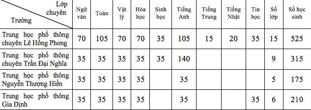 Chỉ tiêu tuyển sinh vào lớp 10 chuyên của TPHCM năm 2018 - 2