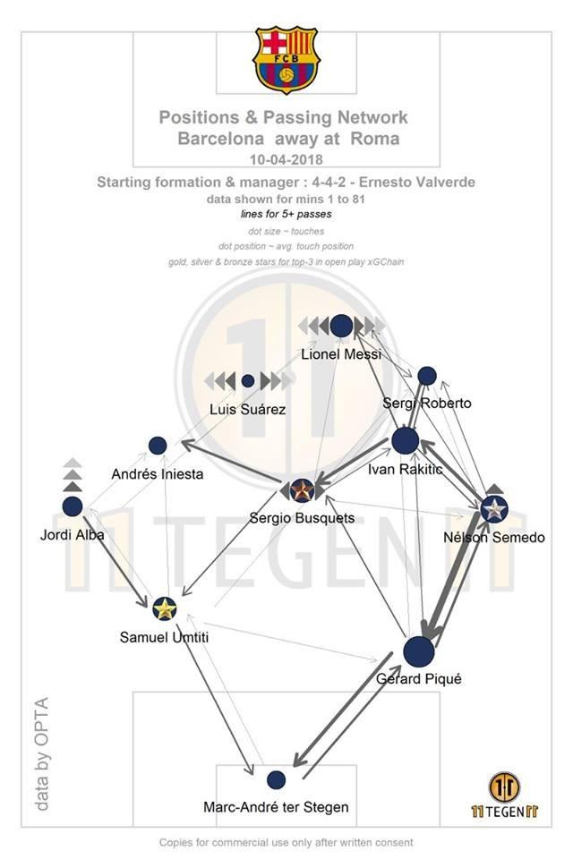 Bản đồ chuyền bóng cho thấy Messi nhận bóng rất ít (đường nối càng nhạt, càng cho thấy chuyền bóng ít)
