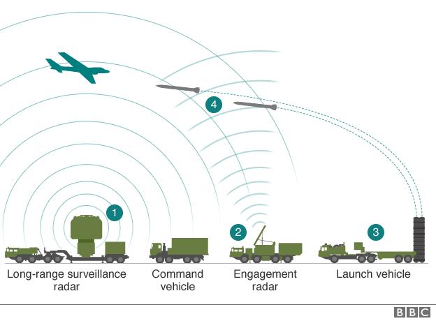 Các bước đánh chặn máy bay của hệ thống phòng không S-400 (Ảnh: BBC)
