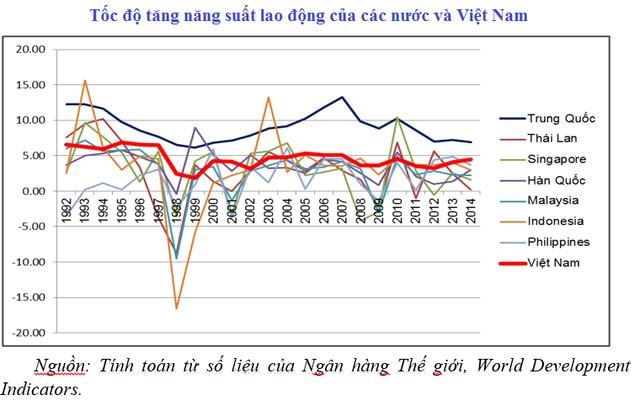 10 người Việt Nam làm không bằng 1 người Singapore, thua cả Lào - 2