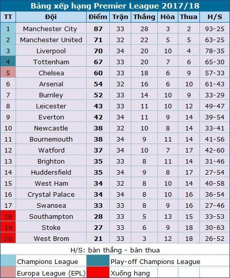 Tottenham 1-3 Man City: Sự trở lại của Guardiola - 4