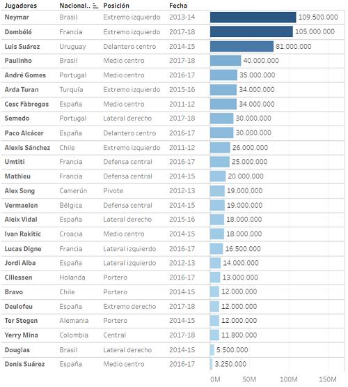 25 thương vụ mà Barcelona đã thực hiện từ năm 2012 tới nay (không tính Coutinho)