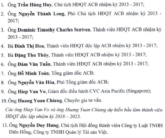 Đáng chú ý, ứng viên thứ 11 do nhóm cổ đông đề cử để bầu chức danh thành viên HĐQT ACB là ông Nguyễn Duy Hưng.