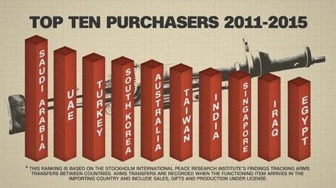 Thứ tự các quốc gia mua vũ khí của Mỹ từ 2011 đến 2015. Ảnh: CNN.