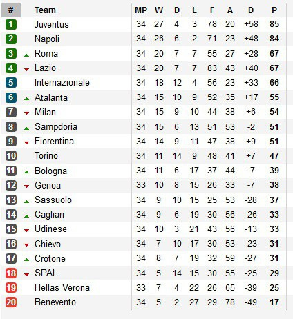 Juventus thua Napoli, cuộc đua vô địch Serie A căng như dây đàn - 3