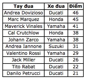 Marc Marquez vẫn không có đối thủ tại COTA - 13