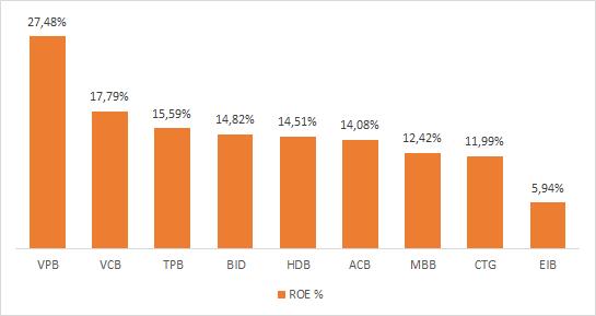 ROE một số ngân hàng năm 2017