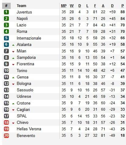 Napoli thua thảm, dâng chức vô địch Serie A cho Juventus - 3