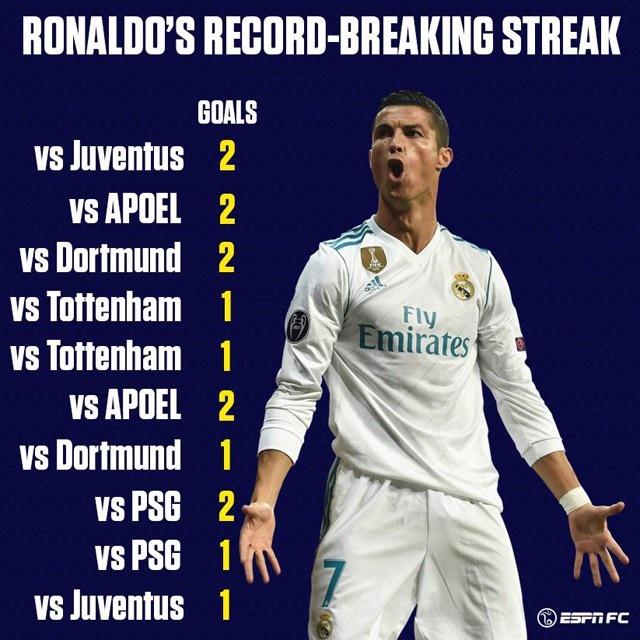 15 bàn thắng C.Ronaldo ghi được trong 10 trận đấu liên tiếp tại Champions League