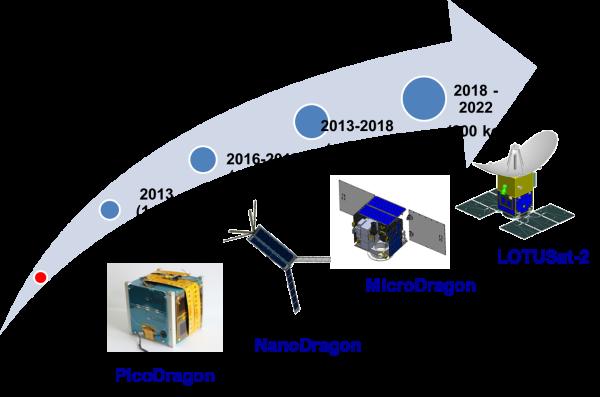 Lộ trình tự phát triển vệ tinh Việt Nam (Nguồn TTVTQG)