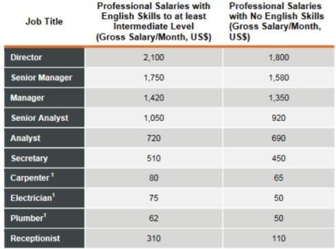 Sự chênh lệch về mức lương đối với người có tiếng Anh và không có tiếng Anh ở cùng vị trí tại Rwanda (Nguồn: Euromonitor International (2010, p.74))