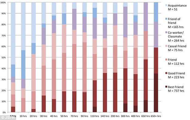 """Các nhà nghiên cứu tại Đại học Kansas đã phân tích xem chúng ta phải ở bên nhau bao nhiều giờ dể có thể chuyển từ """"người quen"""" (màu xanh nhạt) qua các giai đoạn gần gũi để trở thành """"bạn thân"""" (màu đỏ đậm). Càng có nhiều thời gian bên nhau, chúng ta sẽ càng gần gũi."""