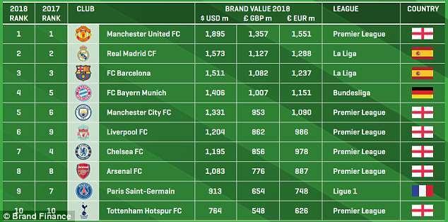 Top 10 CLB có giá trị thương hiệu lớn nhất thế giới