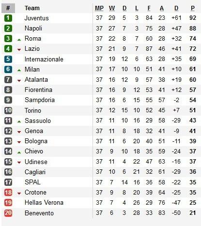 Juventus giành ngôi vô địch Serie A lần thứ 7 liên tiếp - 3