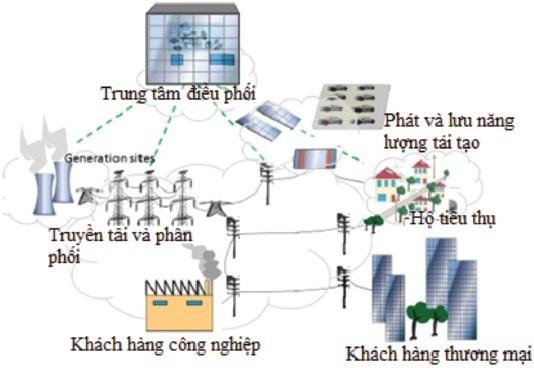 Ứng dụng lưới điện thông minh để phát triển các nguồn năng lượng tái tạo - 1