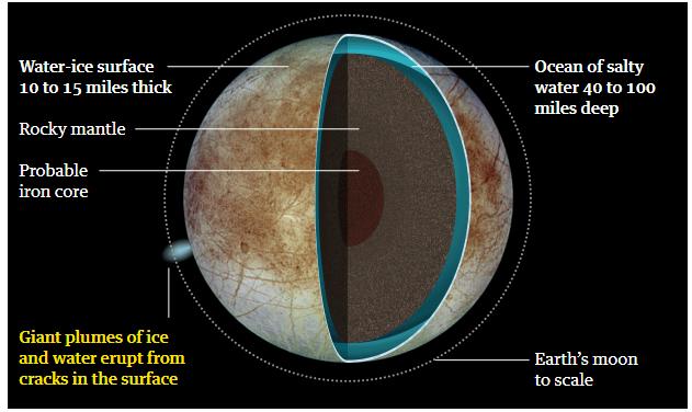Mặt trăng của Sao Mộc là ứng cử viên chính cho cuộc sống ngoài hành tinh - 3