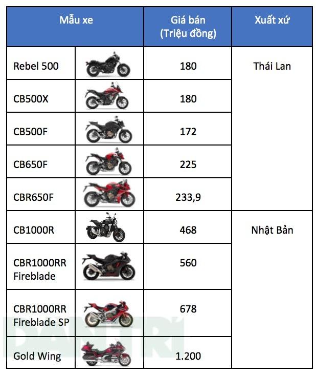Bắt đầu bán CBR1000RR và GoldWing, Honda gia nhập thị trường xe phân khối lớn Việt Nam - 5