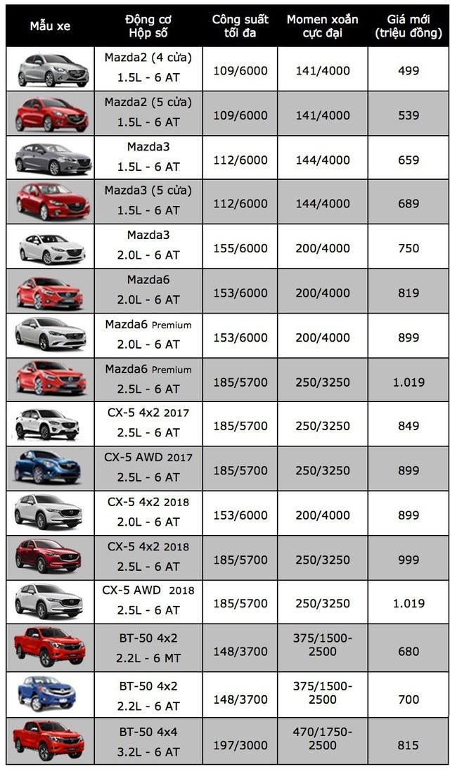 """Lạ thường những chiếc Mazda3 """"cá vàng"""" giá đắt ngang xe mới - 6"""