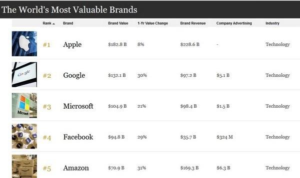 5 hãng công nghệ chiếm trọn top 5 công ty có giá trị lớn nhất thế giới năm 2018 do Forbes công bố