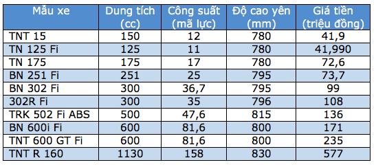 Bảng giá xe máy Benelli tại Việt Nam cập nhật tháng 6/2018 - 1