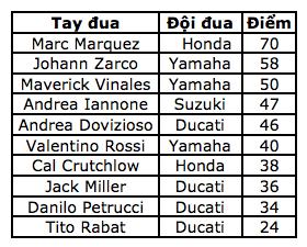 Marquez thắng dễ trong ngày Lorenzo gây ra tai nạn nghiêm trọng - 12