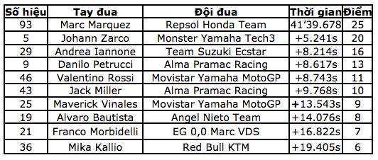 Marquez thắng dễ trong ngày Lorenzo gây ra tai nạn nghiêm trọng - 11