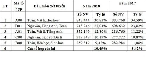 Số lượng thí sinh thi THPT Quốc gia năm 2018 xét tuyển vào các tổ hợp - 2