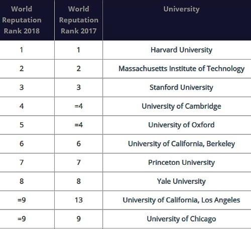 Top 10 Đại học danh tiếng nhất thế giới năm 2018 theo tạp chí Times Higher Education.