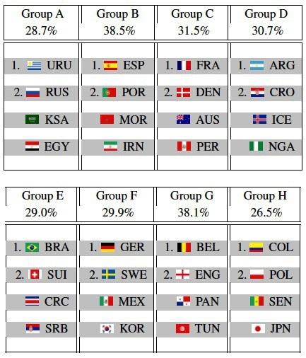 Trí tuệ nhân tạo dự đoán các đội vượt qua vòng bảng