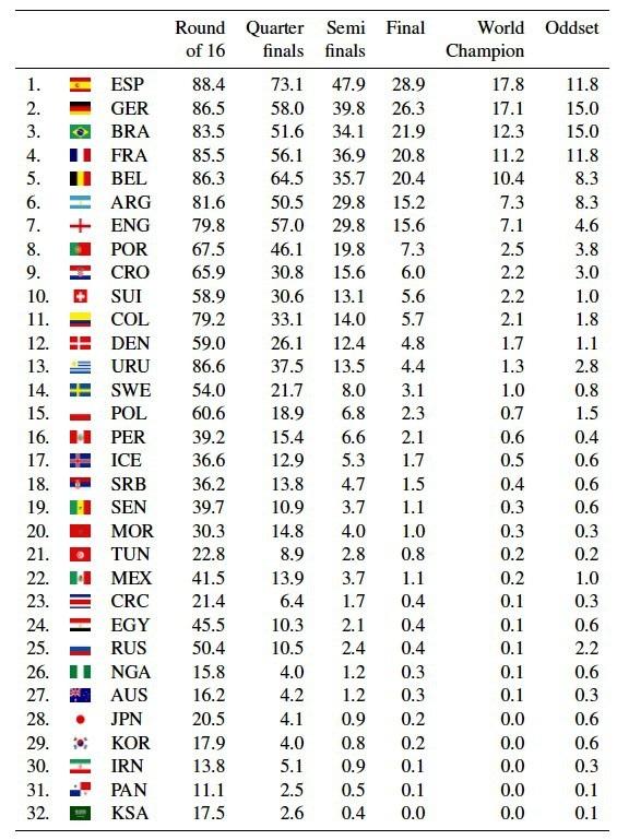 Tỷ lệ khả năng vô địch của các đội tuyển theo dự đoán của trí tuệ nhân tạo