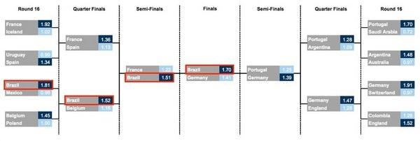 Bảng dự đoán các đội lọt vào vòng loại trực tiếp và đội sẽ lên ngôi vô địch của trí tuệ nhân tạo