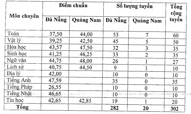 Đà Nẵng công bố điểm chuẩn tuyển sinh lớp 10 vào các trường THPT công lập - 3