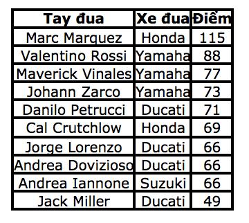 Lorenzo dễ dàng giành chiến thắng chặng thứ 2 liên tiếp - 12