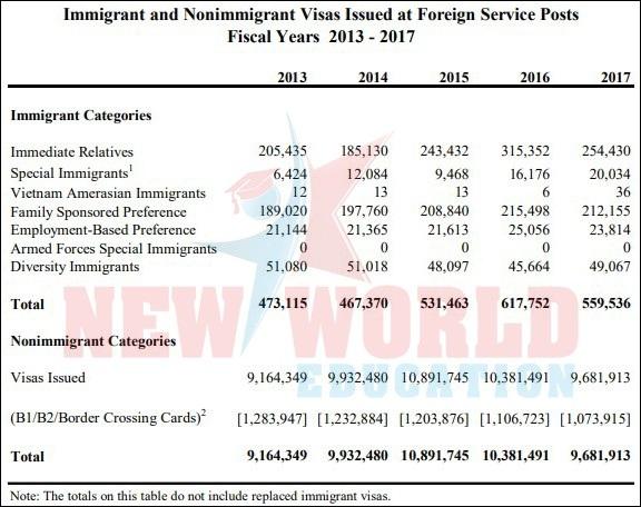 Du học Mỹ 2018 - Tỷ lệ Visa thành công cao nếu bạn luyện phỏng vấn kĩ - 2
