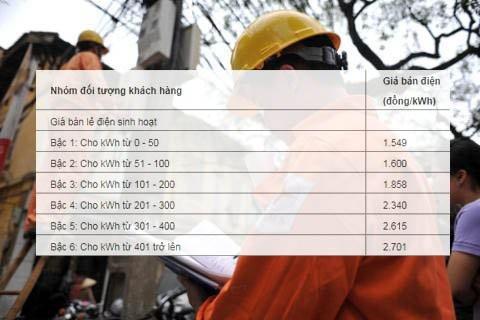 Biểu giá bán lẻ điện sinh hoạt hiện hành gồm 6 bậc.