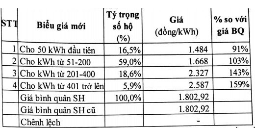 Kịch bản khác rút ngắn từ 6 bậc còn 4 bậc.