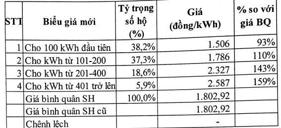 Kịch bản khác có số bậc thay đổi từ bậc thấp nhất 50 số điện lên bậc thấp nhất là 100 số điện.