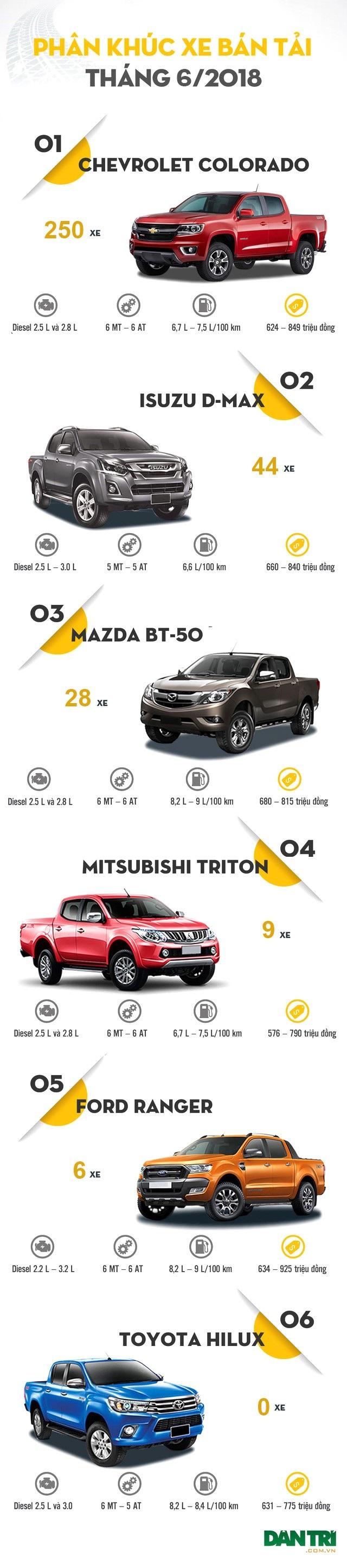 (*) Do nhà phân phối chính thức Nissan tại Việt Nam không tiết lộ thông tin về Navara, nên hiện mẫu xe này không có tên trong bảng tổng kết trên. Đến thời điểm này, Nissan cũng chưa hoàn thiện thủ tục thông quan cho các mẫu Navara vào Việt Nam.