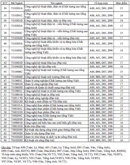 Trường ĐH Sư phạm Kỹ thuật TPHCM nhận xét tuyển từ 15-20 điểm - 3