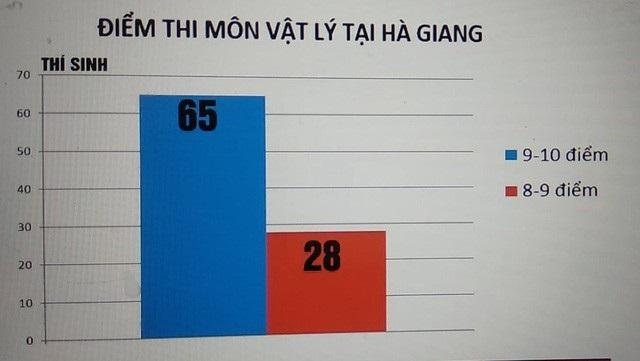 Việc điểm thi cao bất thường ở Hà Giang xác định có sự can thiệp của con người trong khâu chấm thi trắc nghiệm.