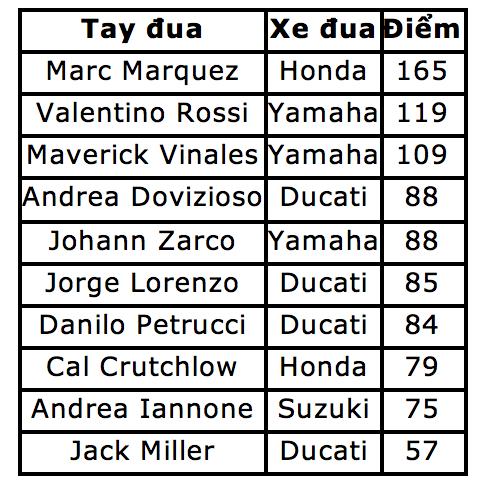 Thắng dễ ở chặng 9, Marquez có chiến thắng thứ 9 tại Sachsenring - 9