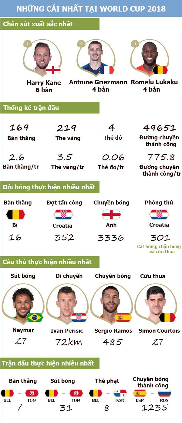 [Infographics] Những cái nhất tại World Cup 2018 - 1