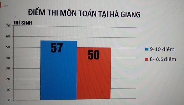 Điểm thi toán cao bất thường tại tỉnh Hà Giang