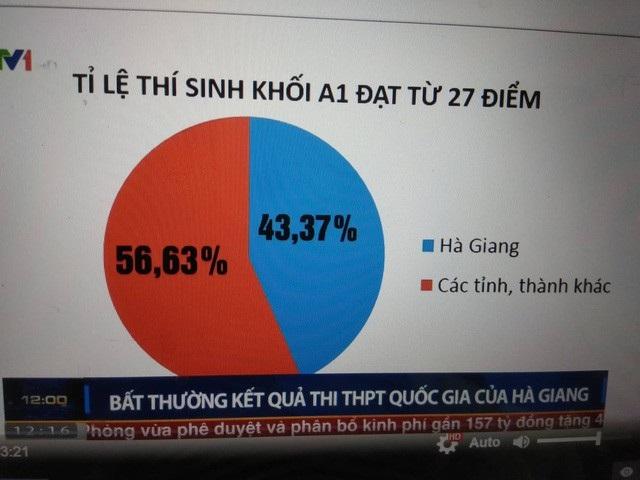 Điểm cao bất thường của Hà Giang so với cả nước (Ảnh: vtv.vn).