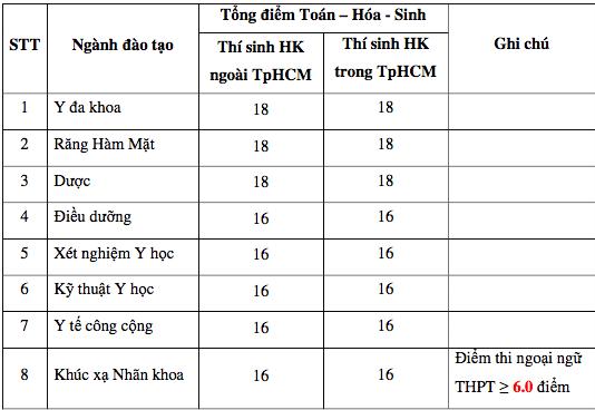 Trường ĐH Y khoa Phạm Ngọc Thạch: Điểm sàn xét tuyển từ 16-18 điểm - 2
