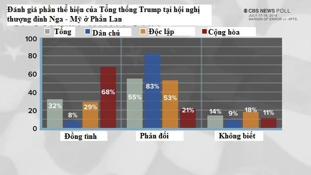 Biểu đồ cuộc khảo sát của CBS hỏi ý kiến người dân Mỹ về kết quả hội nghị thượng đỉnh tại Phần Lan (Ảnh: CBS)